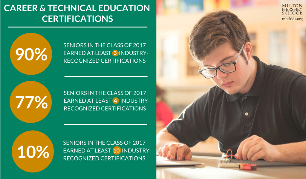 Industry-recognized certification opportunities