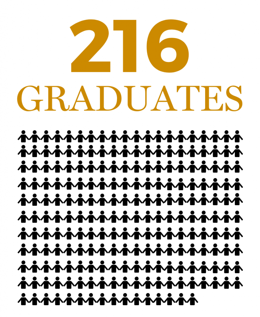 216 students will graduate from MHS on June 9, 2019.