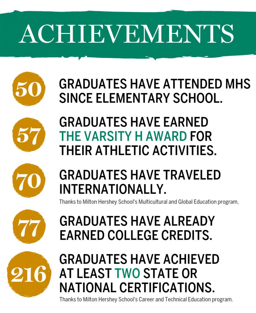 MHS Class of 2019 Achievements